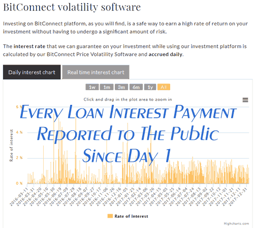 Bitconnect volatility software interest payments all time