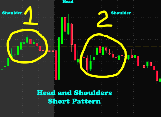 Head and Shoulders Short Trading Pattern TNXP