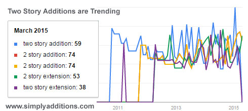 Two Story Addition On Are Trending Google Trends