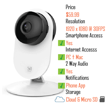 YI 1080p Home Camera Wireless IP Security