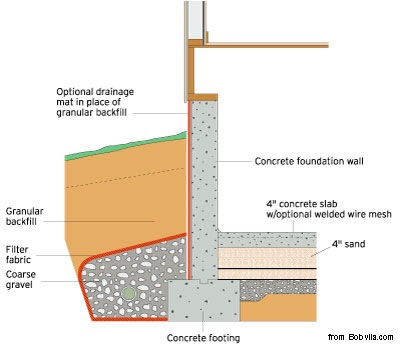 Concrete Foundation Diagram