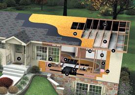Custom Home Estimate Simply Additions