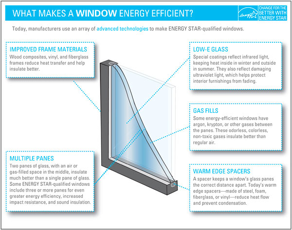 Time for replacement windows home improvement simply Energy rating for windows